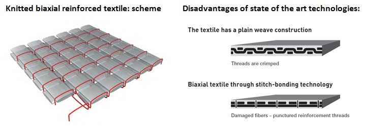 Strickverfahren für Faserverbundwerkstoffe